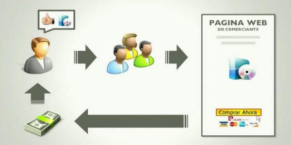 marketing de afiliados - o que é e como funciona